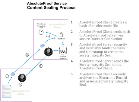 AbsoluteProof Sealing and Validating Process - creating an electronic notary or digital notary to prove ownership