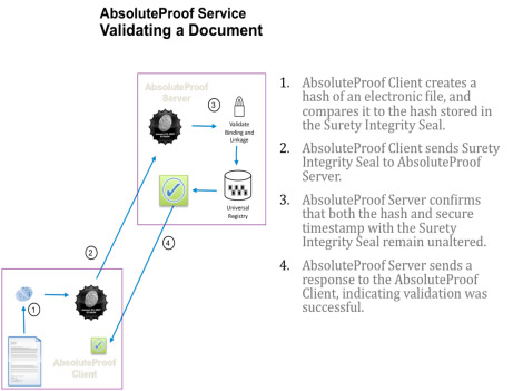 AbsoluteProof Service Validating a Document - proves ownership similar to an electronic notary or digital notary process